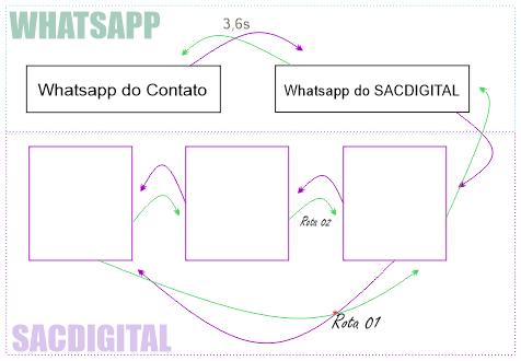 novo_fluxo_sacdigital